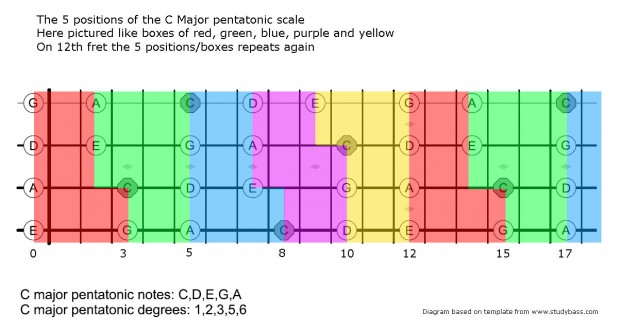 The 5 Positions of the C Major Pentatonic Scale for Bass
