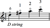 Expanded Harmonics - figure 3