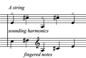 Bass Harmonics: Middle of the String Harmonics figure 4