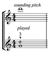 Artificial Harmonics: The Basics - figure 1