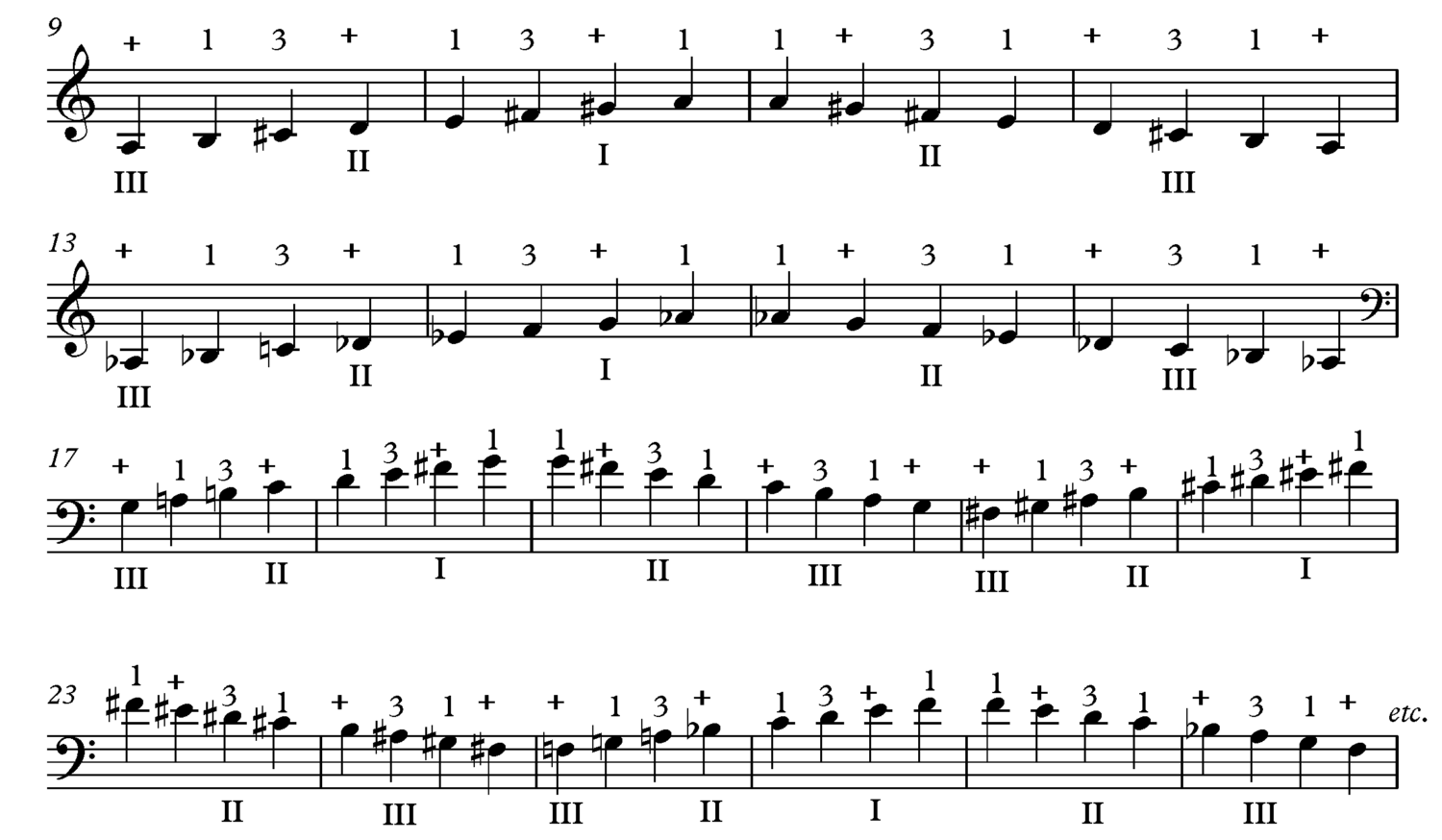 Thumb Position in the Lower Positions - Major Scale Exercise