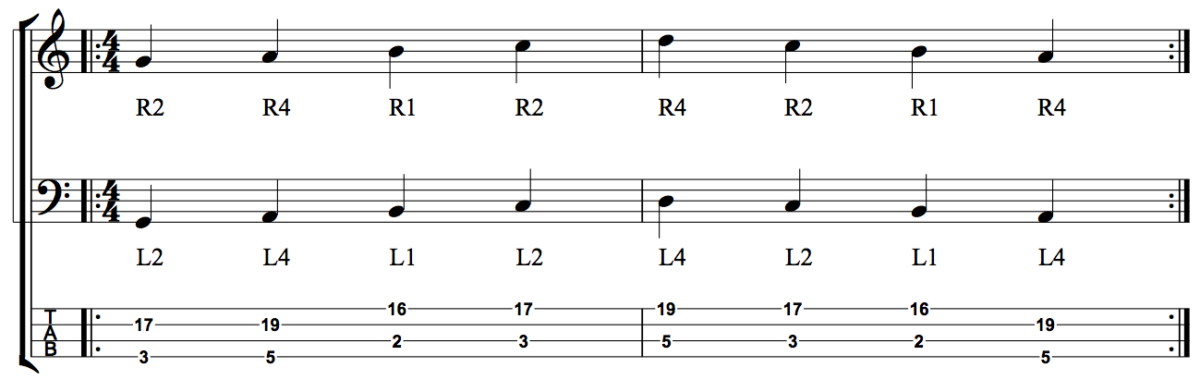 Developing Rhythmic Independence - Figure 1