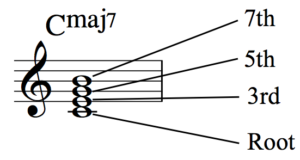 Developing Simultaneous Chordal and Bass Line Accompaniment - Fig 1a